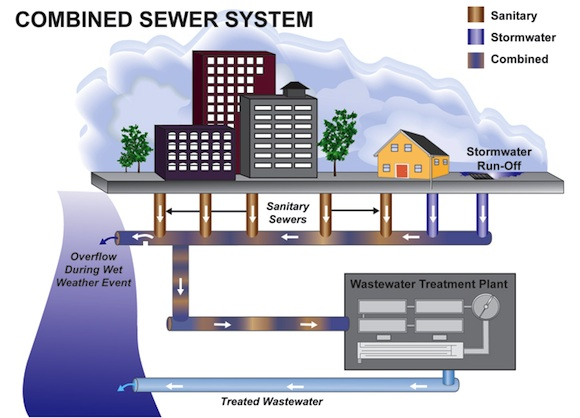 Xcombined Sewer System3.jpg.pagespeed.ic .0RhWz3BAGf